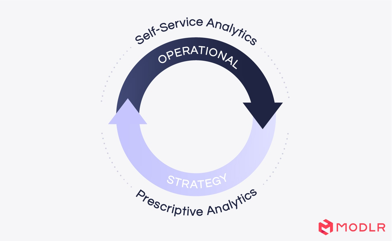 Self-Service Analytics Spectrum