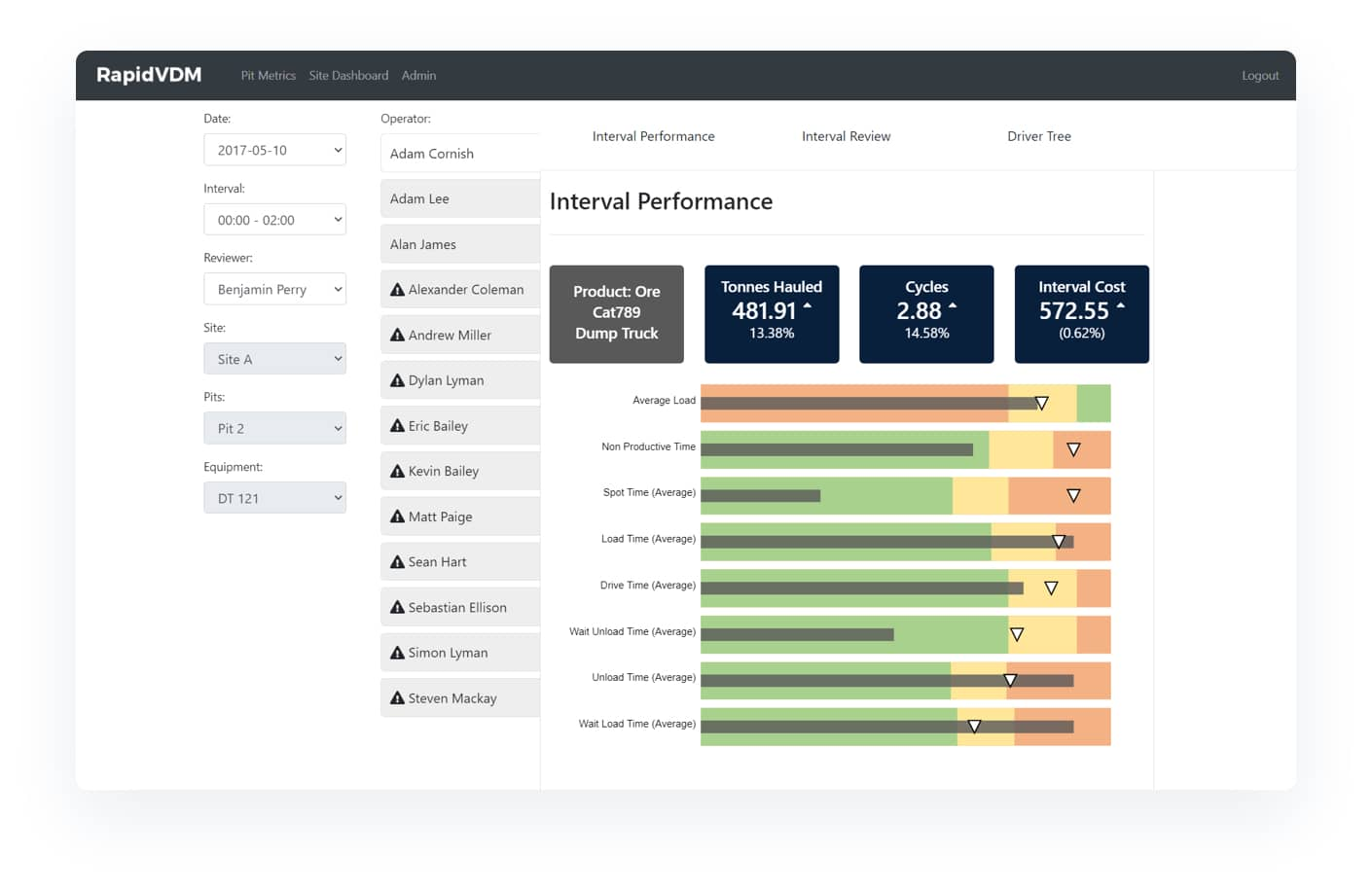 Ai driven analytics in inventory and warehousing monitoring